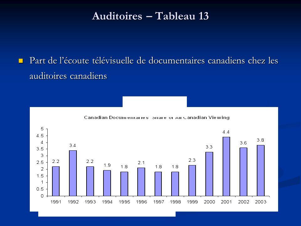 Part de lécoute télévisuelle de documentaires canadiens chez les auditoires canadiens Part de lécoute télévisuelle de documentaires canadiens chez les auditoires canadiens Auditoires – Tableau 13 Source: Statistics Canada Chart 13