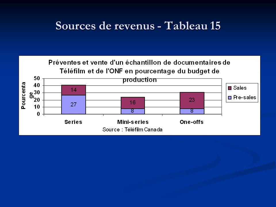 Sources de revenus - Tableau 15