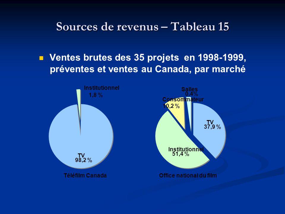 Sources de revenus – Tableau 15 Ventes brutes des 35 projets en 1998-1999, préventes et ventes au Canada, par marché Téléfilm Canada Office national du film Salles 0.4% Institutionnel 51,4 % TV 37,9 % Consommateur 10,2 % Institutionnel 1,8 % TV 98,2 %