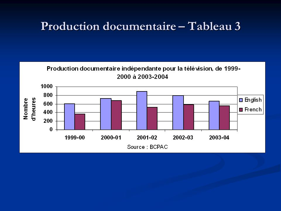 Production documentaire – Tableau 3