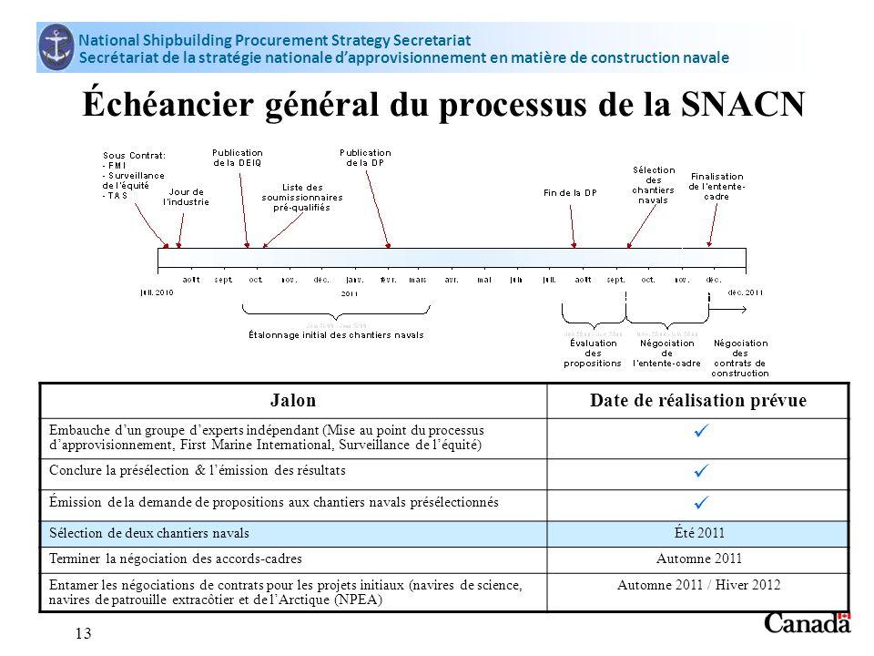 National Shipbuilding Procurement Strategy Secretariat Secrétariat de la stratégie nationale dapprovisionnement en matière de construction navale 13 É