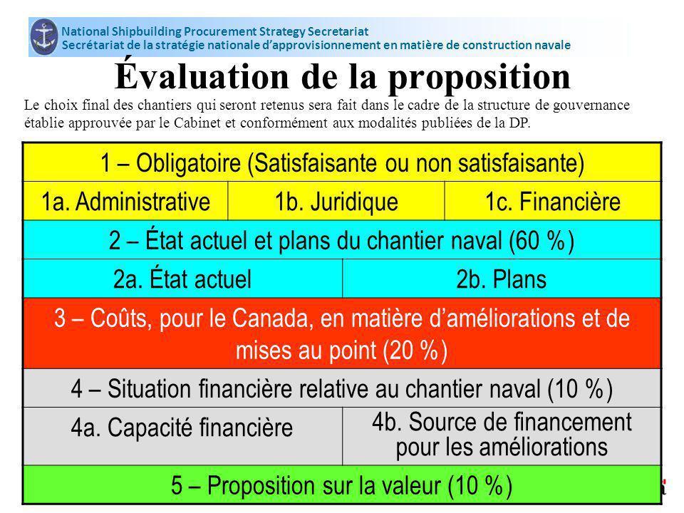 National Shipbuilding Procurement Strategy Secretariat Secrétariat de la stratégie nationale dapprovisionnement en matière de construction navale 11 Évaluation de la proposition 1 – Obligatoire (Satisfaisante ou non satisfaisante) 1a.