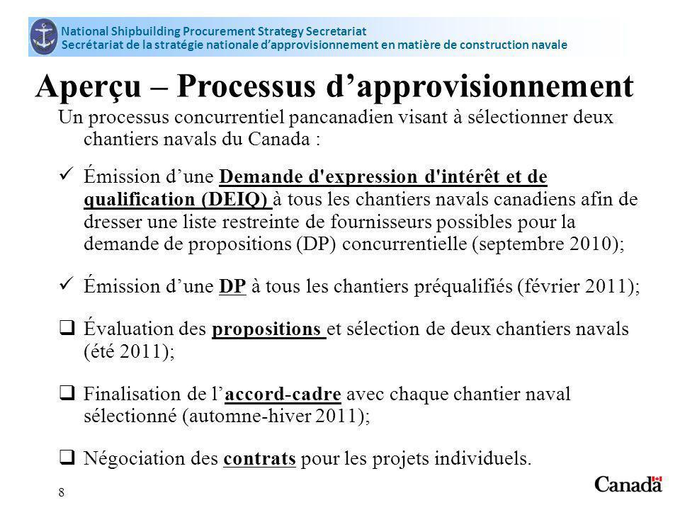 Vancouver Shipyards (Colombie-Britannique) DEIQ Une DEIQ a été émise à tous les chantiers navals canadiens pour déterminer les candidats retenus pour le processus de DP concurrentiel.