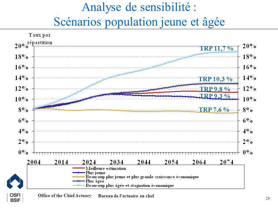 Office of the Chief Actuary Bureau de lactuaire en chef 29 Analyse de sensibilité : Scénarios population jeune et âgée TRP 9,8 % TRP 9,3 % TRP 7,6 % TRP 11,7 % TRP 10,3 %