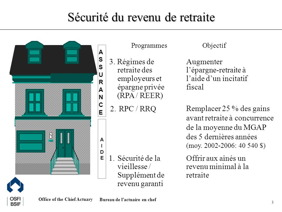Office of the Chief Actuary Bureau de lactuaire en chef 3 ProgrammesObjectif 2.RPC / RRQ Remplacer 25 % des gains avant retraite à concurrence de la m