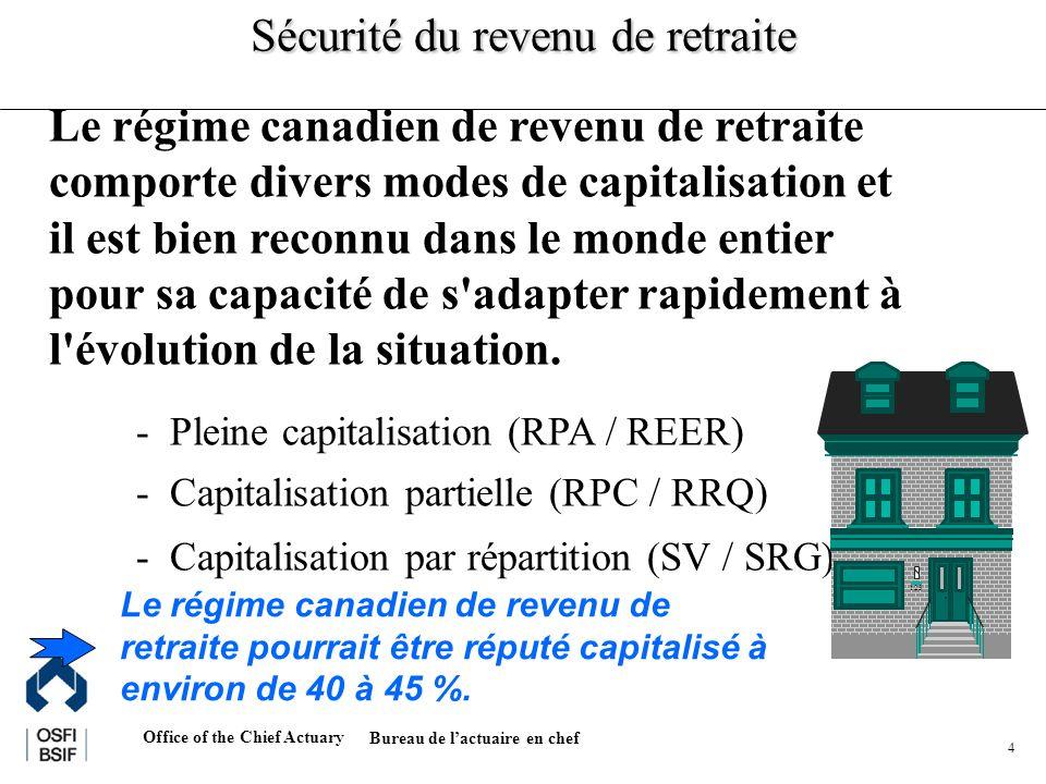 Office of the Chief Actuary Bureau de lactuaire en chef 4 Le régime canadien de revenu de retraite comporte divers modes de capitalisation et il est bien reconnu dans le monde entier pour sa capacité de s adapter rapidement à l évolution de la situation.