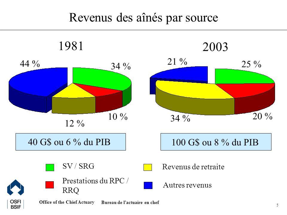 Office of the Chief Actuary Bureau de lactuaire en chef 6 Réforme du RPC de 1997 Pourquoi fallait-il procéder à des modifications.