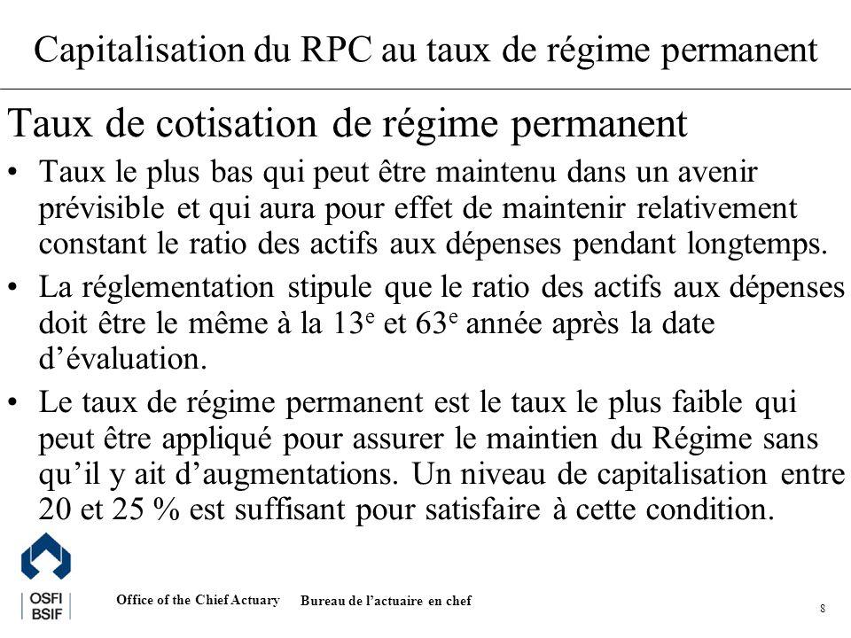 Office of the Chief Actuary Bureau de lactuaire en chef 19 Répercussions du contexte démographique et économique sur le taux de cotisation (Canada) Contexte des années 1960 Contexte des années 1990 Hypothèses (long terme) Ratio des inactifs âgés aux actifs Hausse réelle des salaires Taux dintérêt réel 0,33 2,0 % 0,40 1,0 % 4,0 % Coût des bénéfices gouvernementaux estimés à long terme (SV + RPC / RRQ) en % de la masse salariale Par répartition Pleine capitalisation 11,0 % 16,5 % 14,5 % 7,2 % Source : Institut Canadien des Actuaires, 1996