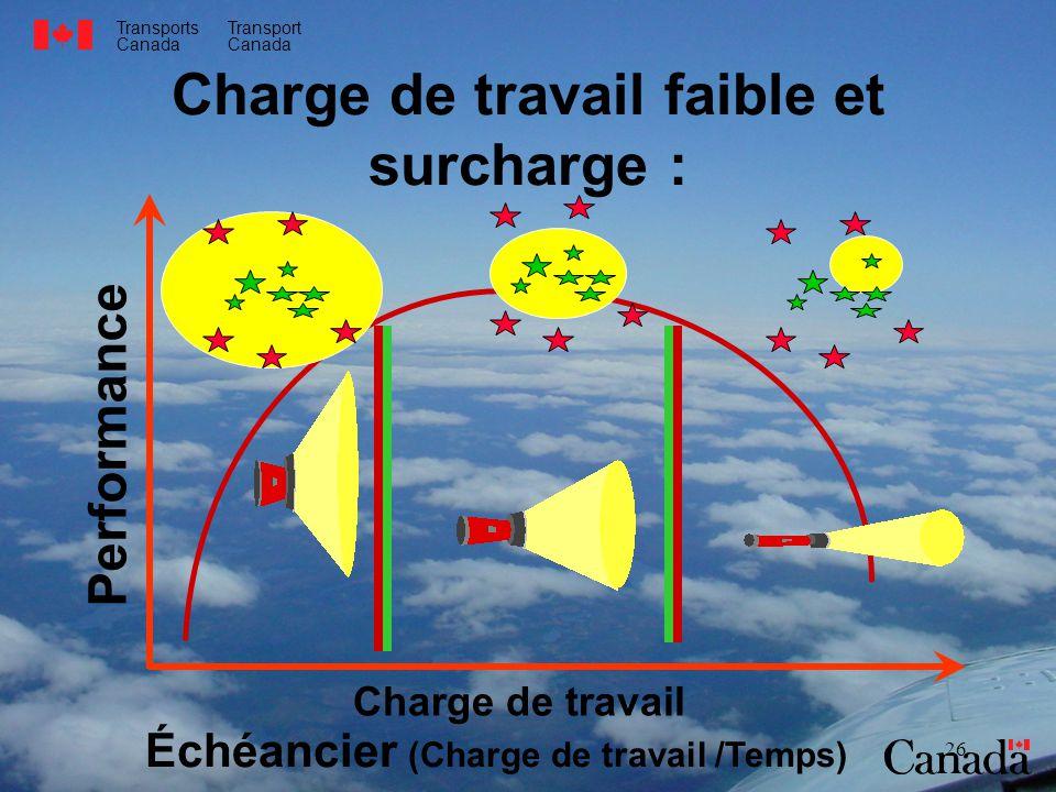 Transports Canada Transport Canada 26 Performance Charge de travail Échéancier (Charge de travail /Temps) Charge de travail faible et surcharge :
