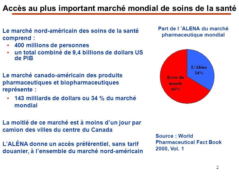 2 Accès au plus important marché mondial de soins de la santé Le marché nord-américain des soins de la santé comprend : 400 millions de personnes un t