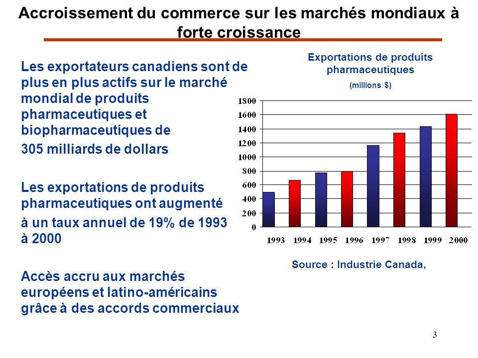 3 Accroissement du commerce sur les marchés mondiaux à forte croissance Les exportateurs canadiens sont de plus en plus actifs sur le marché mondial d