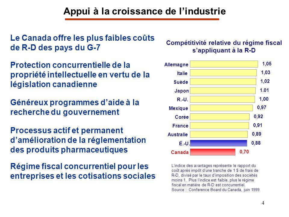 4 Appui à la croissance de lindustrie Le Canada offre les plus faibles coûts de R-D des pays du G-7 Protection concurrentielle de la propriété intelle