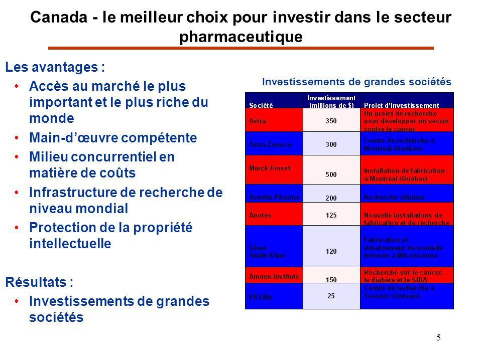 5 Canada - le meilleur choix pour investir dans le secteur pharmaceutique Les avantages : Accès au marché le plus important et le plus riche du monde