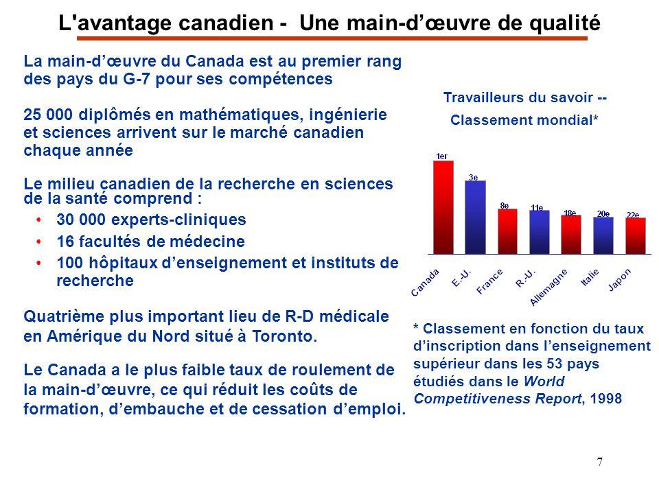 7 L'avantage canadien - Une main-dœuvre de qualité La main-dœuvre du Canada est au premier rang des pays du G-7 pour ses compétences 25 000 diplômés e