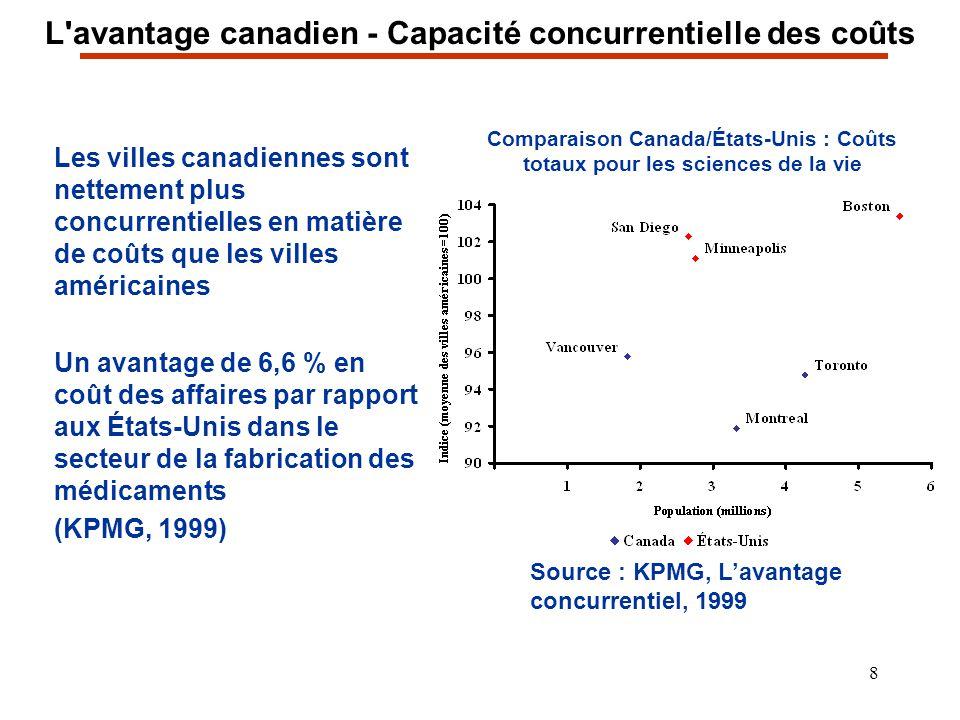 8 L'avantage canadien - Capacité concurrentielle des coûts Les villes canadiennes sont nettement plus concurrentielles en matière de coûts que les vil