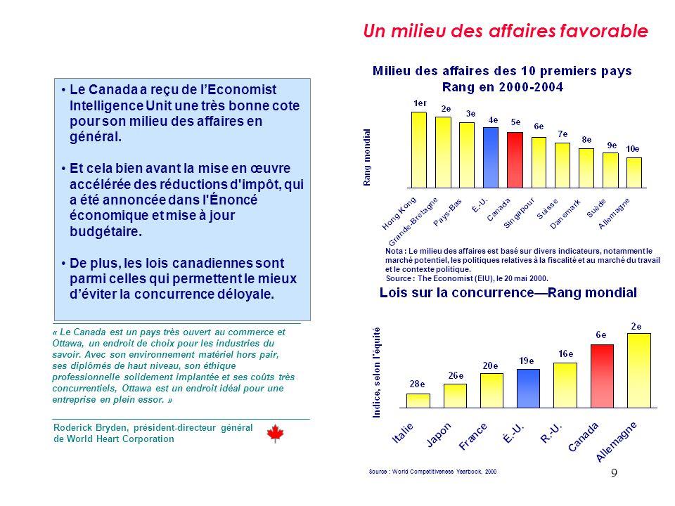 9 Un milieu des affaires favorable Le Canada a reçu de lEconomist Intelligence Unit une très bonne cote pour son milieu des affaires en général. Et ce