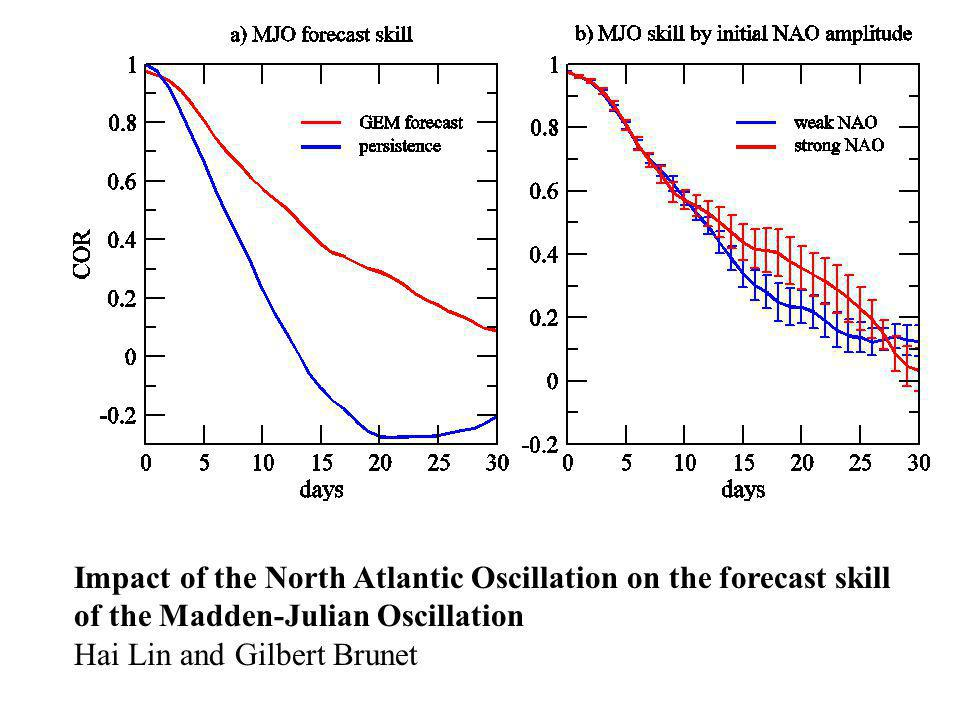 WWRP Impact of the North Atlantic Oscillation on the forecast skill of the Madden-Julian Oscillation Hai Lin and Gilbert Brunet