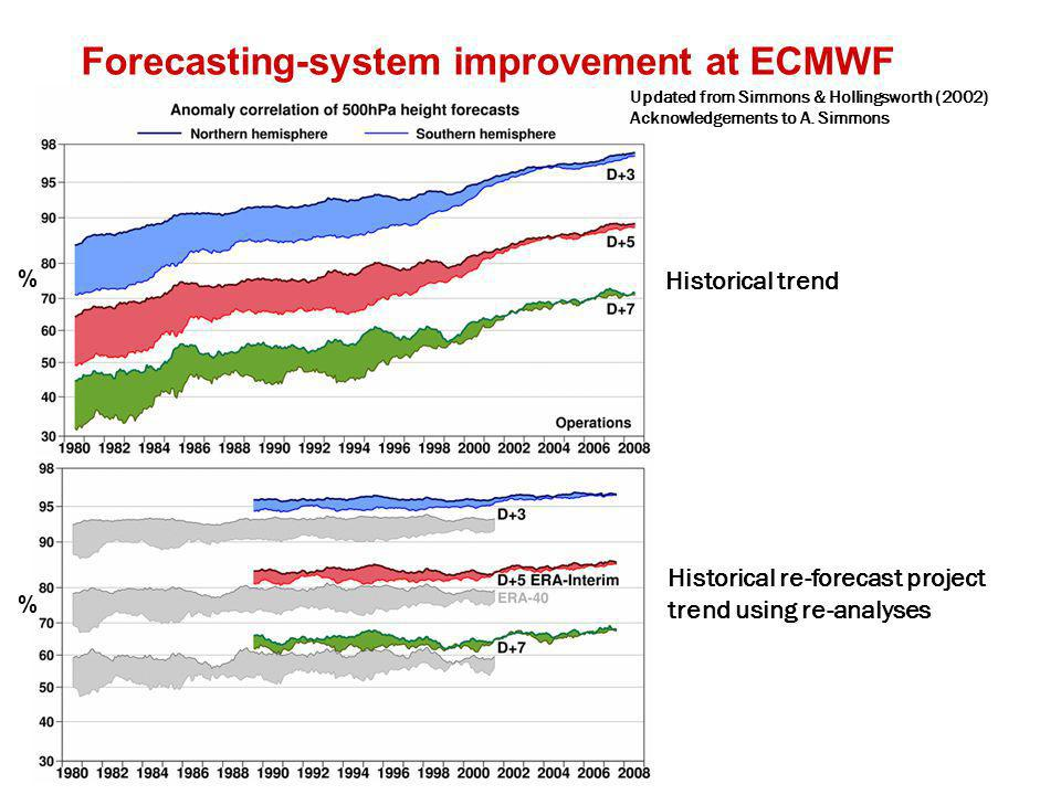 WWRP Forecasting-system improvement at ECMWF % % Historical trend Updated from Simmons & Hollingsworth (2002) Acknowledgements to A.