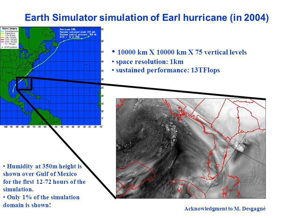 WWRP Earth Simulator simulation of Earl hurricane (in 2004) 10000 km X 10000 km X 75 vertical levels space resolution: 1km sustained performance: 13TFlops Humidity at 350m height is shown over Gulf of Mexico for the first 12-72 hours of the simulation.