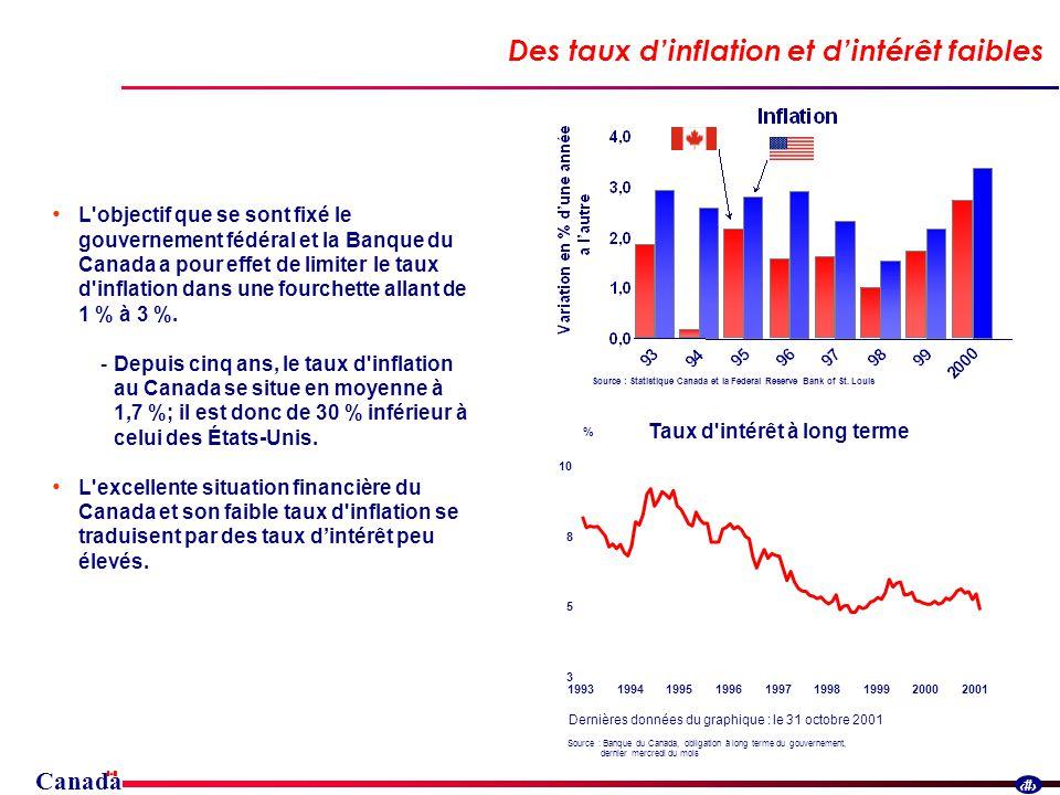 Canada 11 L objectif que se sont fixé le gouvernement fédéral et la Banque du Canada a pour effet de limiter le taux d inflation dans une fourchette allant de 1 % à 3 %.