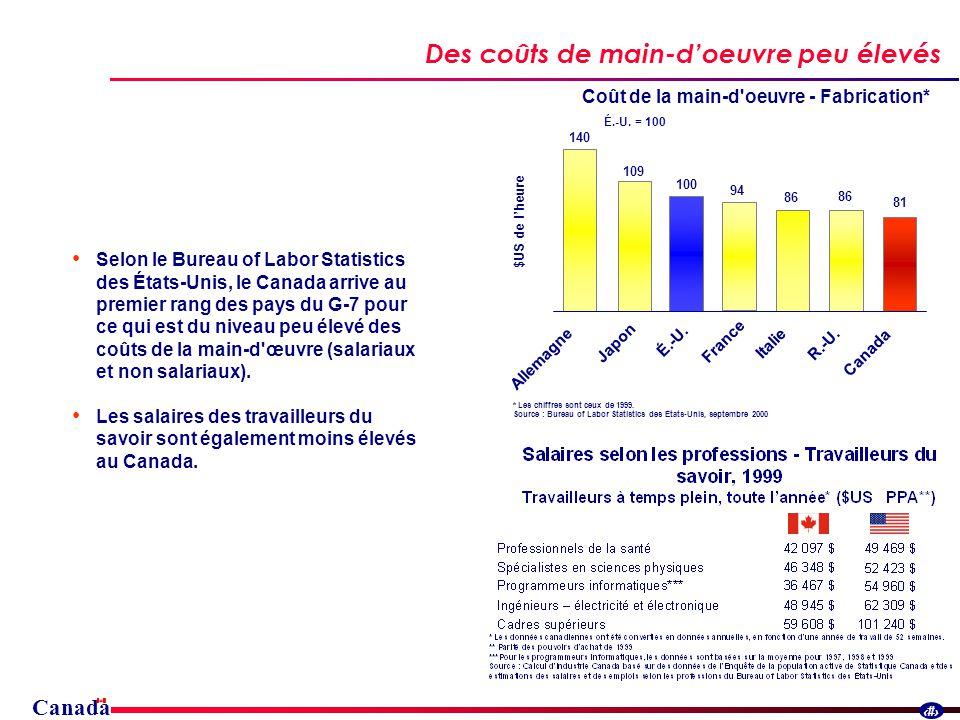 Canada 15 Selon le Bureau of Labor Statistics des États-Unis, le Canada arrive au premier rang des pays du G-7 pour ce qui est du niveau peu élevé des coûts de la main-d œuvre (salariaux et non salariaux).