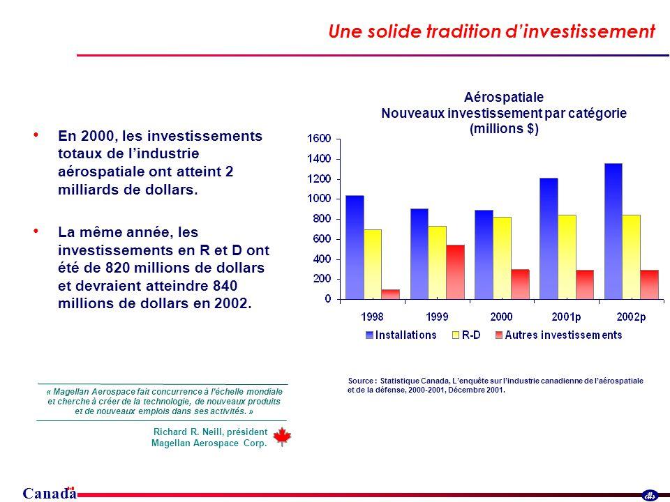 Canada 25 Une solide tradition dinvestissement En 2000, les investissements totaux de lindustrie aérospatiale ont atteint 2 milliards de dollars.
