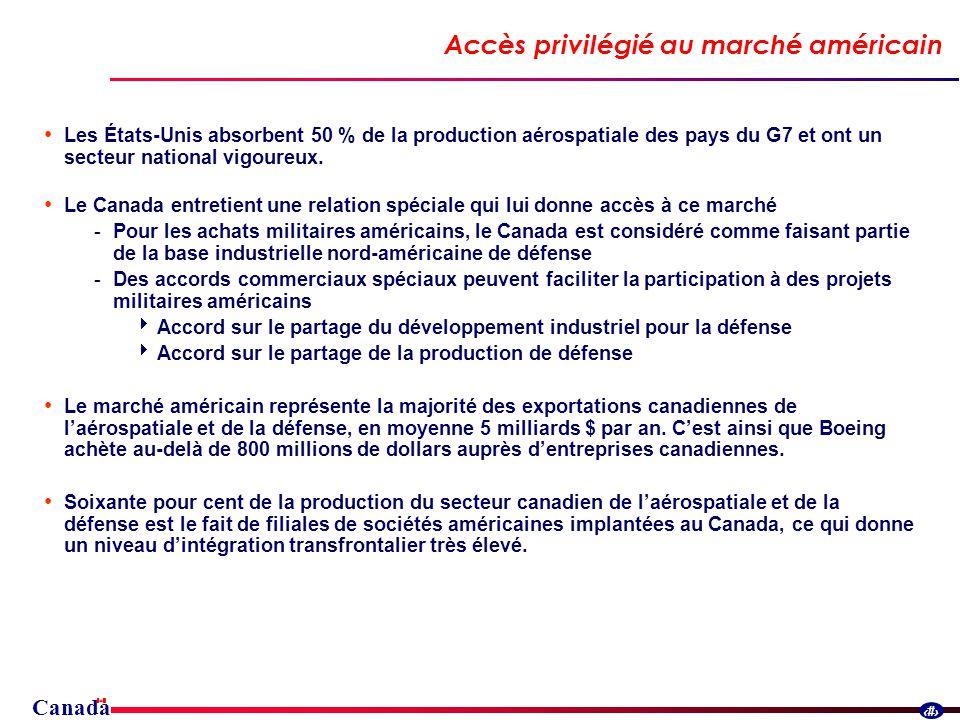 Canada 26 Accès privilégié au marché américain Les États-Unis absorbent 50 % de la production aérospatiale des pays du G7 et ont un secteur national vigoureux.