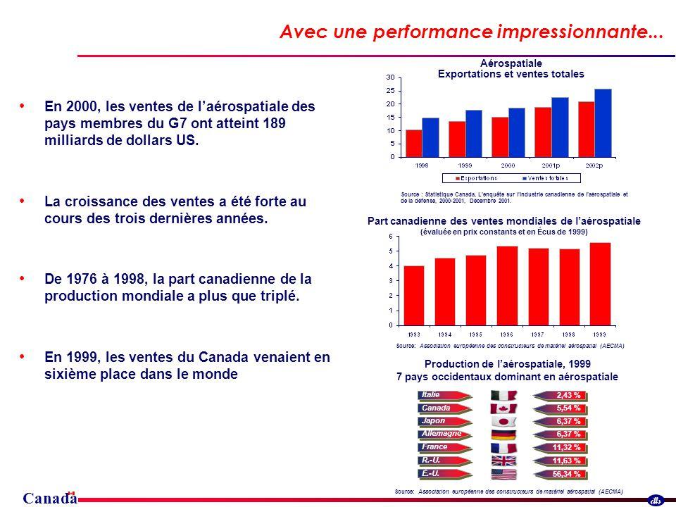 Canada 5 2,43 % 5,54 % 6,37 % 11,63 % 11,32 % 56,34 % Avec une performance impressionnante...