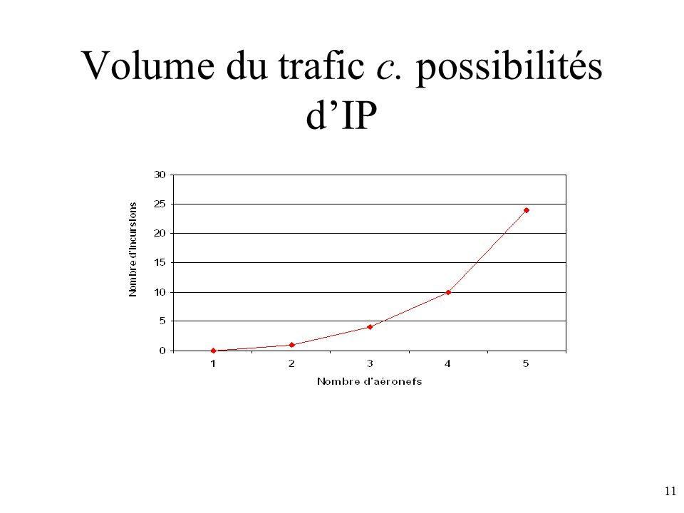 11 Volume du trafic c. possibilités dIP