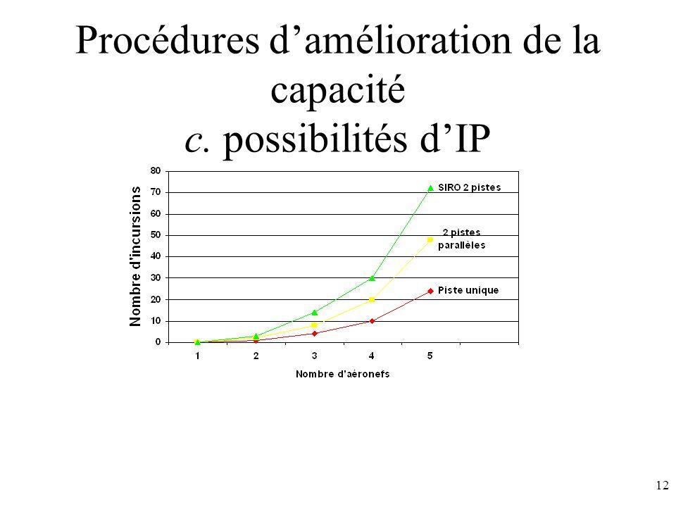 12 Procédures damélioration de la capacité c. possibilités dIP