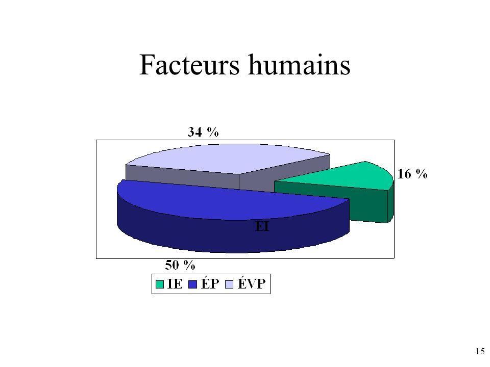 15 Facteurs humains