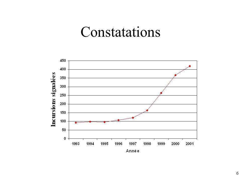 6 Constatations