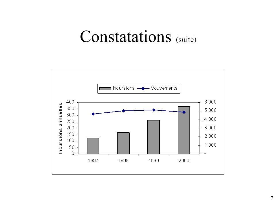 7 Constatations (suite)