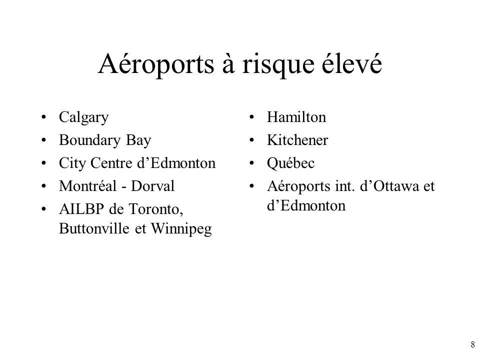 8 Aéroports à risque élevé Calgary Boundary Bay City Centre dEdmonton Montréal - Dorval AILBP de Toronto, Buttonville et Winnipeg Hamilton Kitchener Québec Aéroports int.