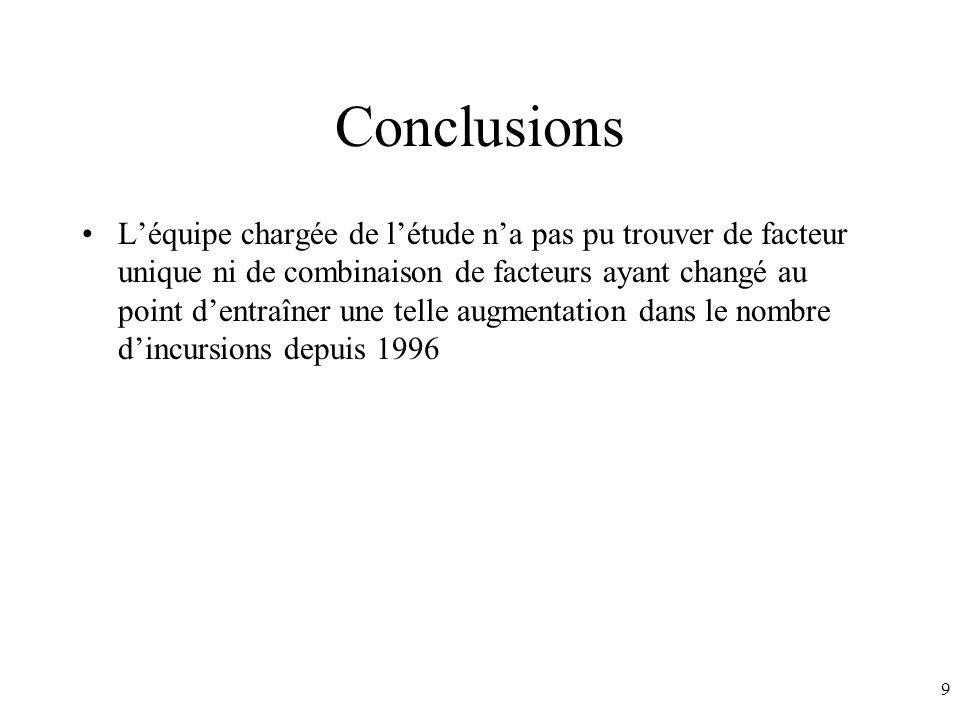 9 Conclusions Léquipe chargée de létude na pas pu trouver de facteur unique ni de combinaison de facteurs ayant changé au point dentraîner une telle augmentation dans le nombre dincursions depuis 1996