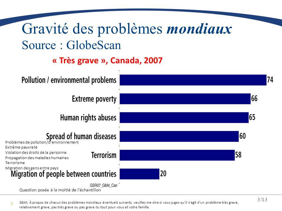 3/13 3 Gravité des problèmes mondiaux Source : GlobeScan « Très grave », Canada, 2007 Question posée à la moitié de léchantillon G8At. À propos de cha