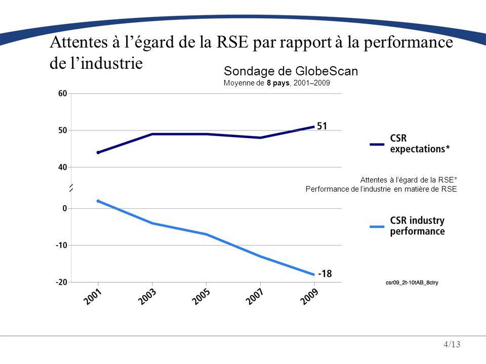 4/13 Attentes à légard de la RSE par rapport à la performance de lindustrie Sondage de GlobeScan Moyenne de 8 pays, 2001–2009 Attentes à légard de la