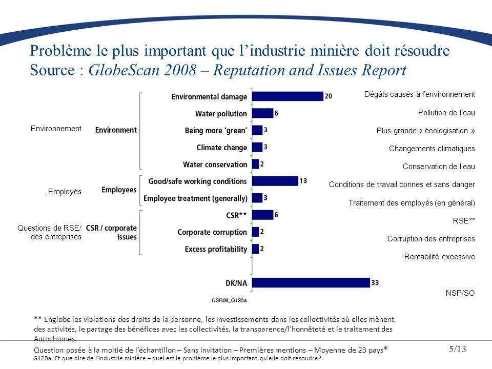 Problème le plus important que lindustrie minière doit résoudre Source : GlobeScan 2008 – Reputation and Issues Report G12Ba. Et que dire de lindustri