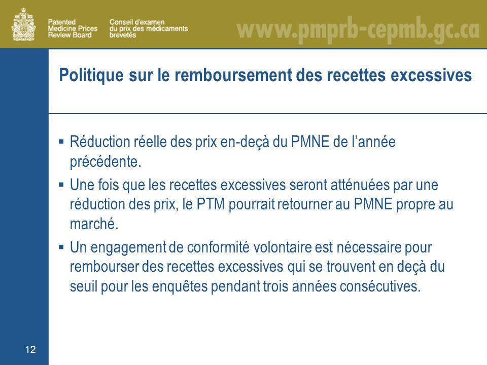 12 Politique sur le remboursement des recettes excessives Réduction réelle des prix en-deçà du PMNE de lannée précédente.