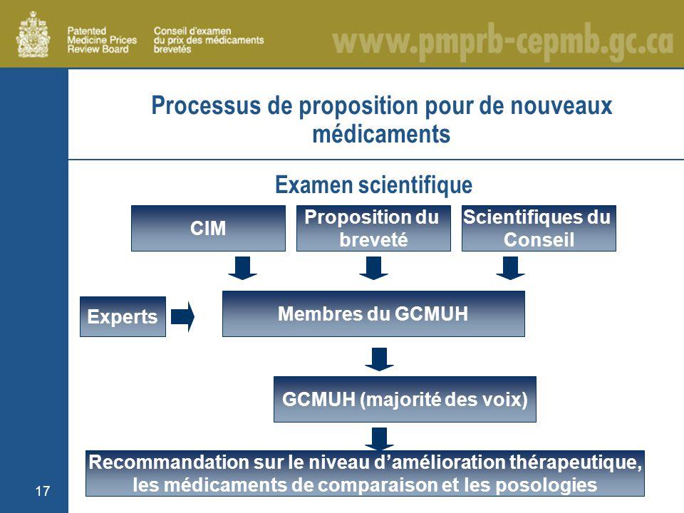 17 Processus de proposition pour de nouveaux médicaments CIM Proposition du breveté Scientifiques du Conseil Membres du GCMUH Experts GCMUH (majorité des voix) Recommandation sur le niveau damélioration thérapeutique, les médicaments de comparaison et les posologies Examen scientifique
