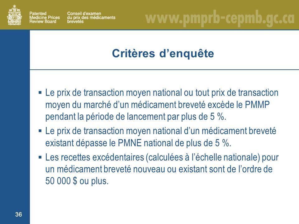 Critères denquête Le prix de transaction moyen national ou tout prix de transaction moyen du marché dun médicament breveté excède le PMMP pendant la période de lancement par plus de 5 %.