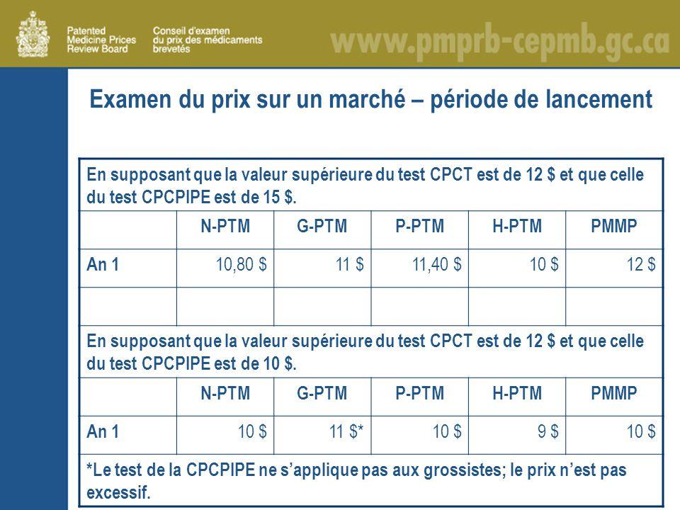 Examen du prix sur un marché – période de lancement En supposant que la valeur supérieure du test CPCT est de 12 $ et que celle du test CPCPIPE est de 15 $.