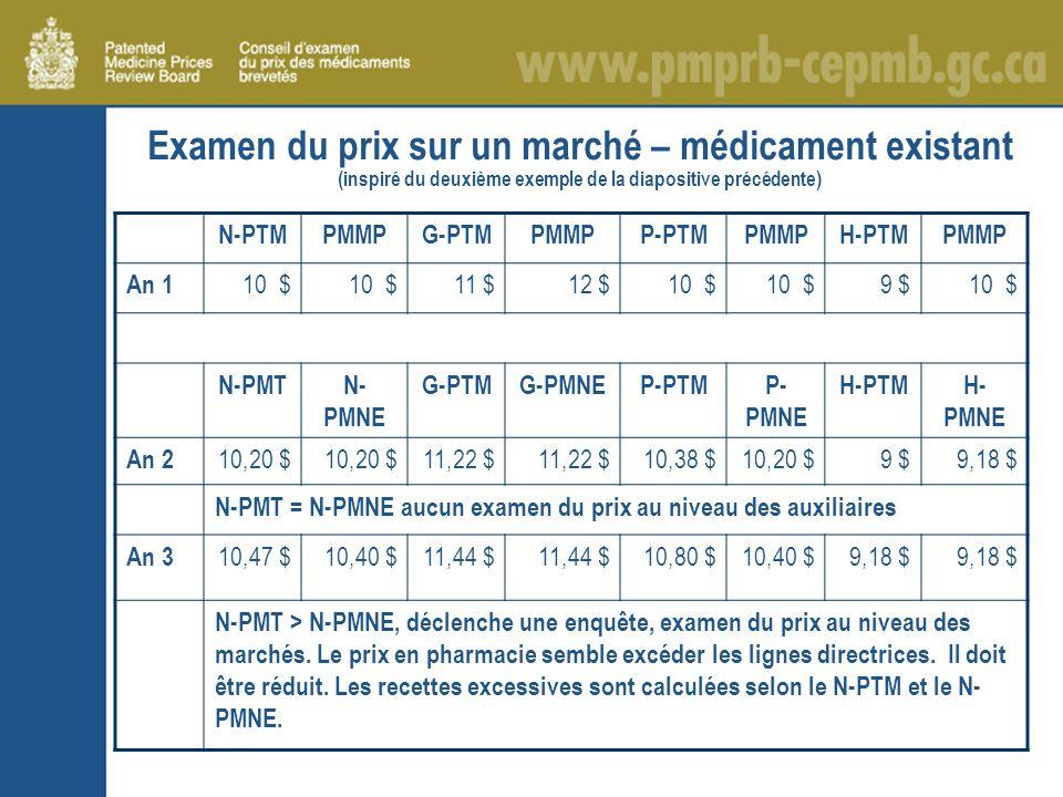 Examen du prix sur un marché – médicament existant (inspiré du deuxième exemple de la diapositive précédente) N-PTMPMMPG-PTMPMMPP-PTMPMMPH-PTMPMMP An 1 10 $ 11 $12 $10 $ 9 $10 $ N-PMTN- PMNE G-PTMG-PMNEP-PTMP- PMNE H-PTMH- PMNE An 2 10,20 $ 11,22 $ 10,38 $10,20 $9 $9,18 $ N-PMT = N-PMNE aucun examen du prix au niveau des auxiliaires An 3 10,47 $10,40 $11,44 $ 10,80 $10,40 $9,18 $ N-PMT > N-PMNE, déclenche une enquête, examen du prix au niveau des marchés.