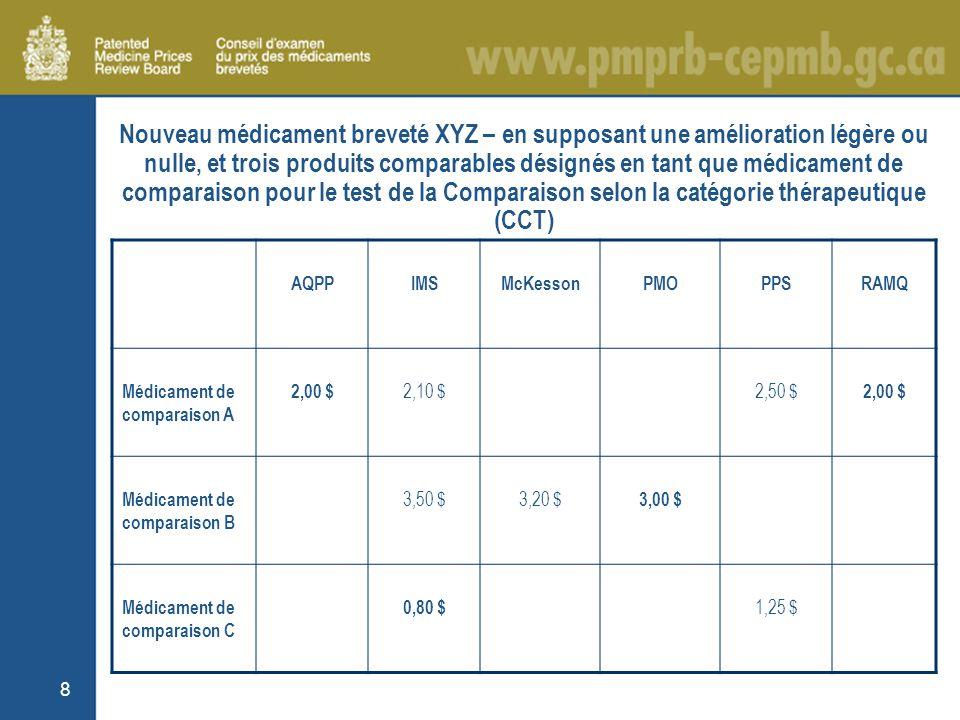 8 Nouveau médicament breveté XYZ – en supposant une amélioration légère ou nulle, et trois produits comparables désignés en tant que médicament de comparaison pour le test de la Comparaison selon la catégorie thérapeutique (CCT) AQPPIMSMcKessonPMOPPSRAMQ Médicament de comparaison A 2,00 $ 2,10 $2,50 $ 2,00 $ Médicament de comparaison B 3,50 $3,20 $ 3,00 $ Médicament de comparaison C 0,80 $ 1,25 $