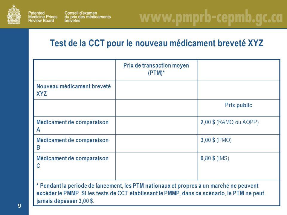 9 Test de la CCT pour le nouveau médicament breveté XYZ Prix de transaction moyen (PTM)* Nouveau médicament breveté XYZ Prix public Médicament de comparaison A 2,00 $ (RAMQ ou AQPP) Médicament de comparaison B 3,00 $ (PMO) Médicament de comparaison C 0,80 $ (IMS) * Pendant la période de lancement, les PTM nationaux et propres à un marché ne peuvent excéder le PMMP.