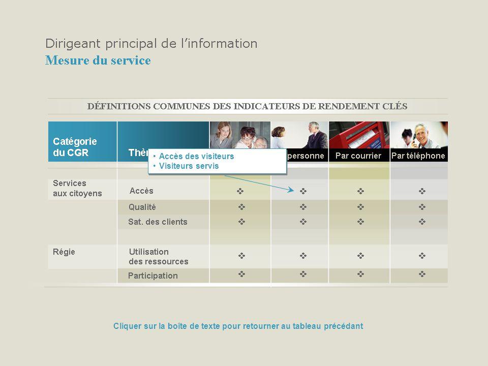 Accès des visiteurs Visiteurs servis Accès des visiteurs Visiteurs servis Cliquer sur la boîte de texte pour retourner au tableau précédant