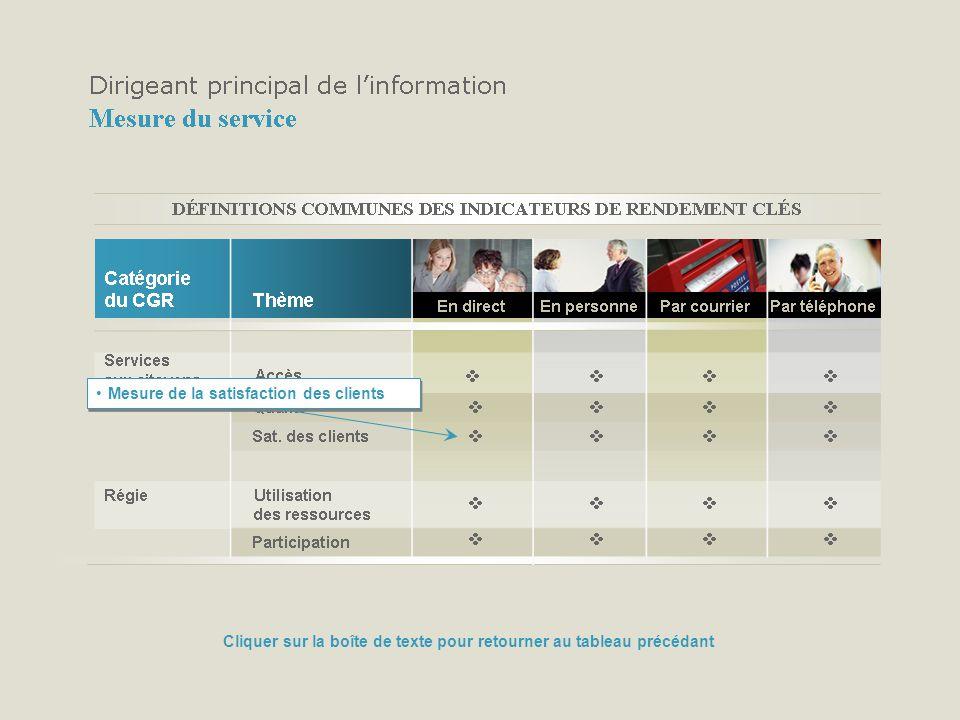 Mesure de la satisfaction des clients Cliquer sur la boîte de texte pour retourner au tableau précédant