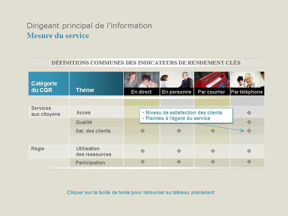 Niveau de satisfaction des clients Plaintes à légard du service Niveau de satisfaction des clients Plaintes à légard du service Cliquer sur la boîte de texte pour retourner au tableau précédant