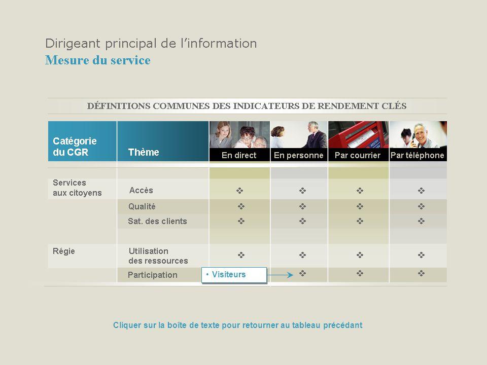 Visiteurs Cliquer sur la boîte de texte pour retourner au tableau précédant