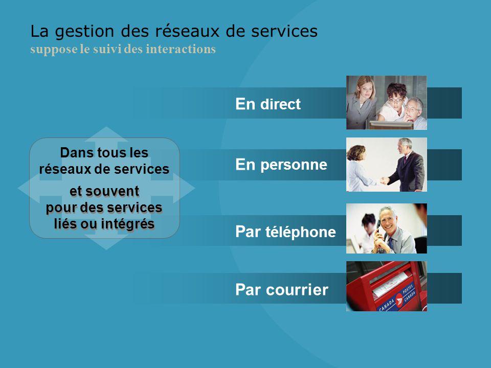En personne En direct Par téléphone Par courrier La gestion des réseaux de services suppose le suivi des interactions Dans tous les réseaux de services et souvent pour des services liés ou intégrés et souvent pour des services liés ou intégrés